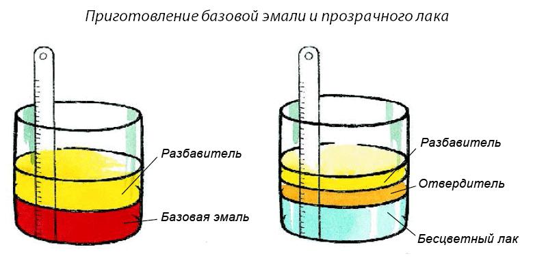 двухслойная эмаль