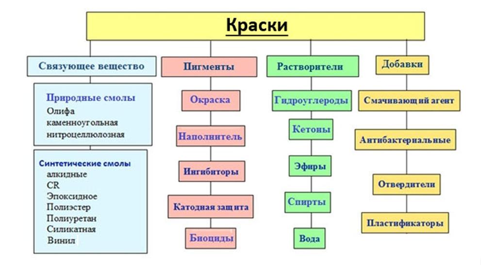 Классификация пятен